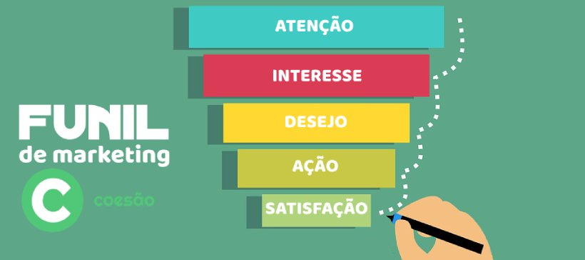 Entenda o funil de marketing